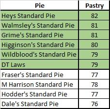 pastryfinal